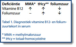 Tabel 1. Diagnostiek vitamine B12- en foliumzuurtekort in serum